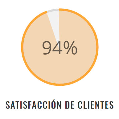 Satisfaccion de cliente 98%